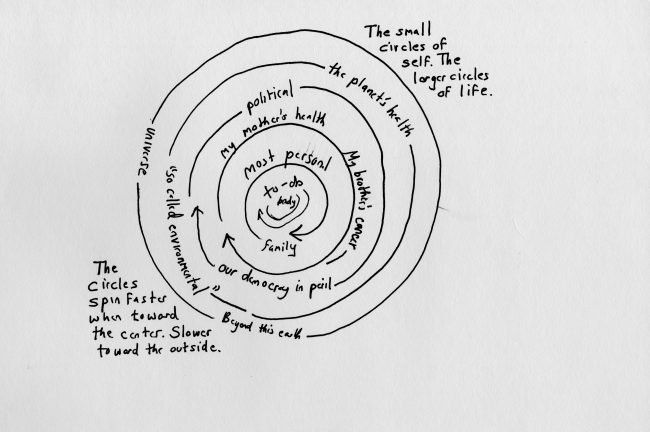 """The small circles of self. The larger circles of life."" A drawing of circles, with the center labeled ""body"" and the outer ring labeled ""universe."""